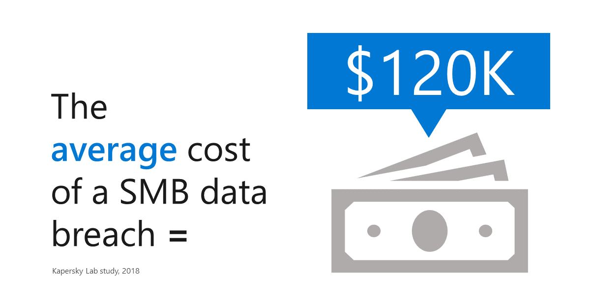Average Cost of an SMB Data Breach