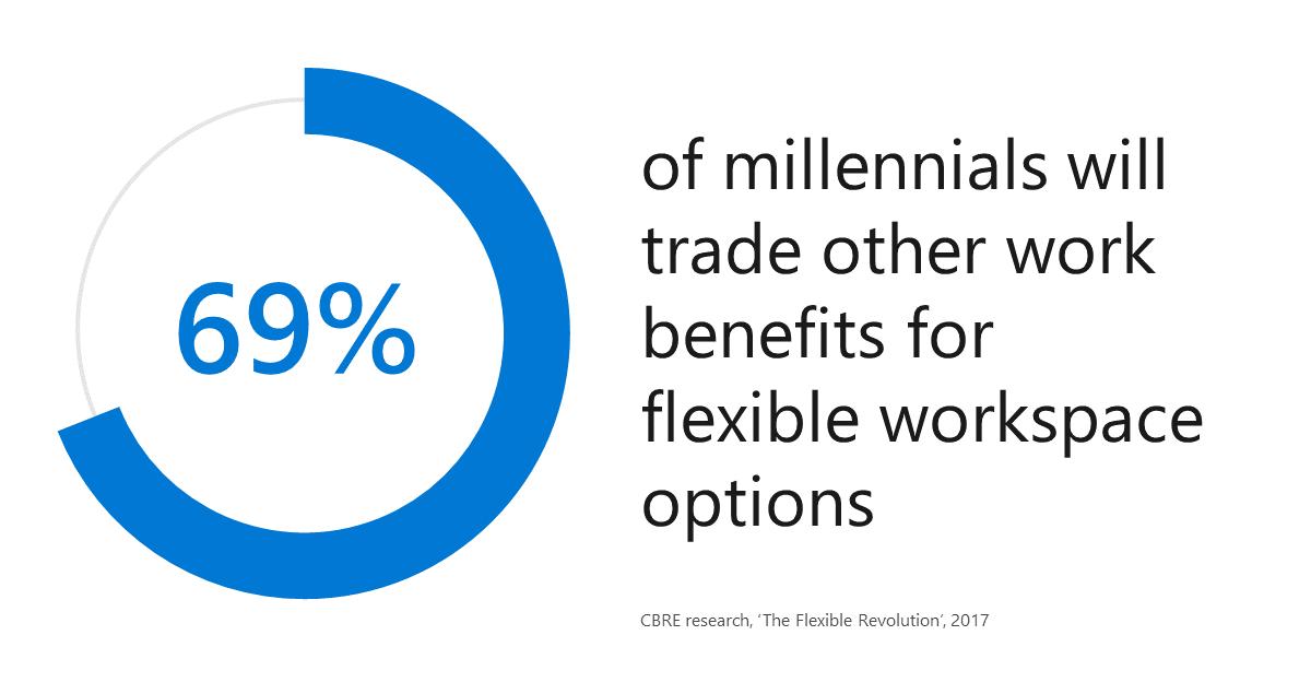 Millennials Trade Benefits for Flexible Work Options